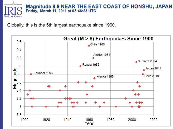 Mw90 earthquake hits japan causes tsunami updated 3 a great graphic from iris shows the relative energy released by earthquakes since instrumental seismology read the comment of jody below for understanding sciox Choice Image